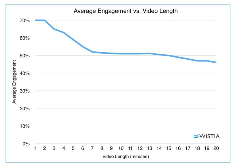 average-engagement-vs-video-length